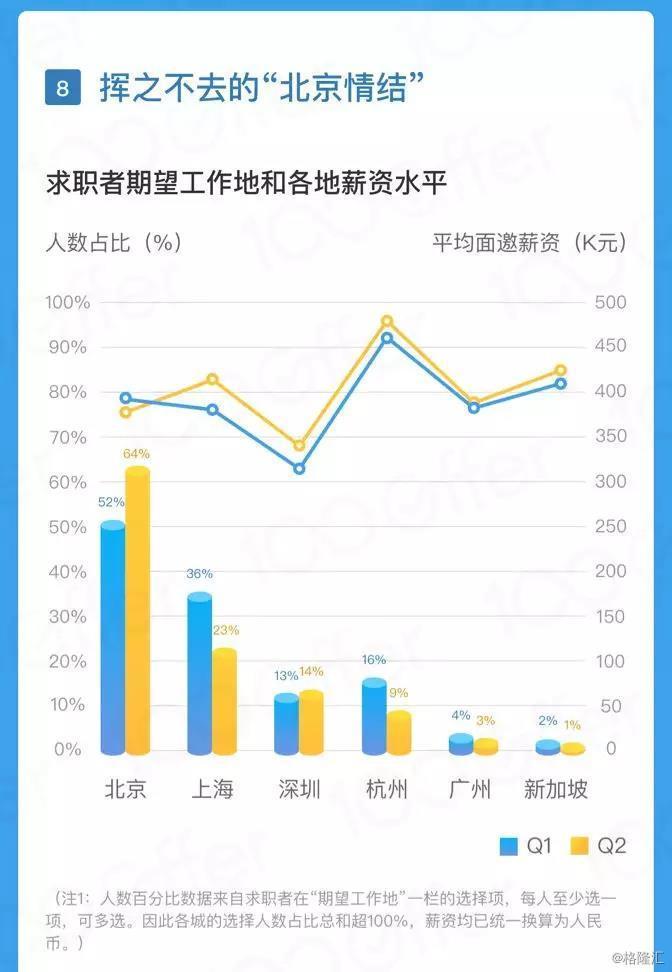 2010 年,当小米从北京中关村银谷大厦拥挤、闷热、没空调的第一间办公室,搬到望京卷石天地大厦时,出于保密协议,小米早期员工的家人们甚至都不知道,自己的家属到底在为怎样一家公司「打工」。    2018 年,小米在北京历经了 7 次搬家,还将在 10 月份启用「小米科技园」的新办公楼。这家上市企业的办公地如今也遍布全国。   不论是从杭州湖畔花园的「小黑屋」走出的阿里巴巴;还是从深圳一间小民房发展壮大的华为,对于步入良性成长期的互联网科技公司,业务量级和物理空间都在快速膨胀,用新的办公地来承载业务几乎